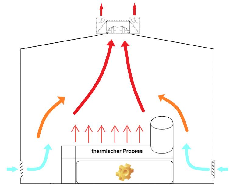 natürliche Belüftung Prozess 1